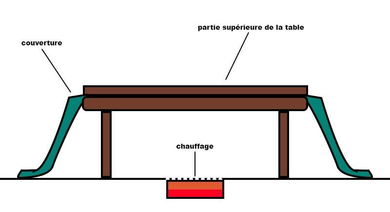 kotatsu traditionnel