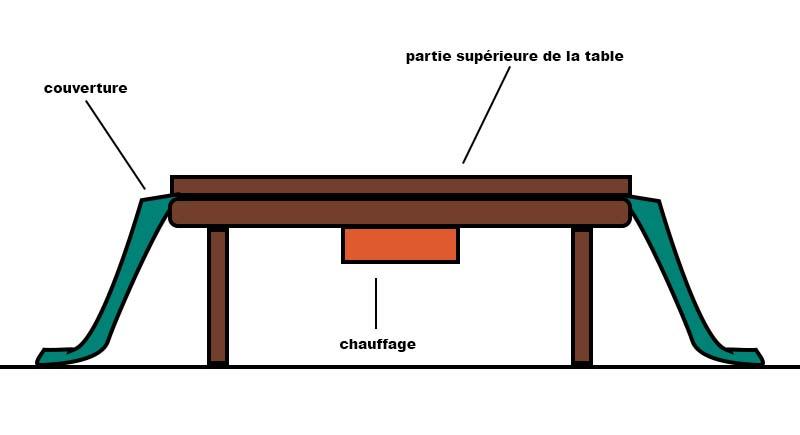kotatsu fonctionnement